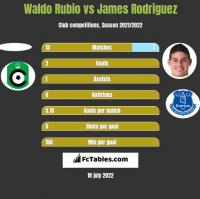 Waldo Rubio vs James Rodriguez h2h player stats