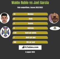 Waldo Rubio vs Javi Garcia h2h player stats