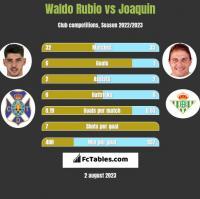 Waldo Rubio vs Joaquin h2h player stats