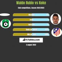 Waldo Rubio vs Koke h2h player stats
