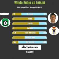 Waldo Rubio vs Luismi h2h player stats