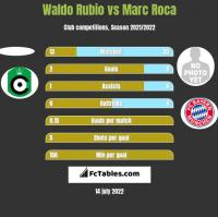 Waldo Rubio vs Marc Roca h2h player stats