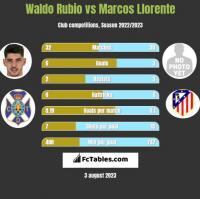 Waldo Rubio vs Marcos Llorente h2h player stats