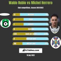 Waldo Rubio vs Michel Herrero h2h player stats