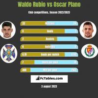 Waldo Rubio vs Oscar Plano h2h player stats