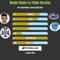 Waldo Rubio vs Pablo Hervias h2h player stats