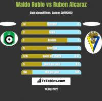 Waldo Rubio vs Ruben Alcaraz h2h player stats