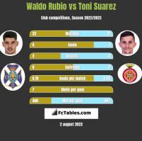 Waldo Rubio vs Toni Suarez h2h player stats