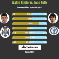 Waldo Rubio vs Joao Felix h2h player stats
