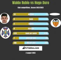 Waldo Rubio vs Hugo Duro h2h player stats