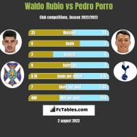 Waldo Rubio vs Pedro Porro h2h player stats