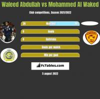 Waleed Abdullah vs Mohammed Al Waked h2h player stats