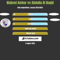 Waleed Ambar vs Abdalla Al Naqbi h2h player stats
