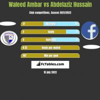 Waleed Ambar vs Abdelaziz Hussain h2h player stats
