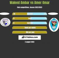 Waleed Ambar vs Amer Omar h2h player stats