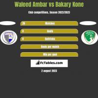 Waleed Ambar vs Bakary Kone h2h player stats