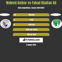 Waleed Ambar vs Fahad Khalfan Ali h2h player stats