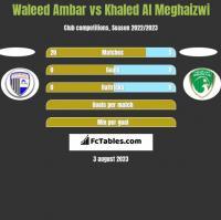 Waleed Ambar vs Khaled Al Meghaizwi h2h player stats