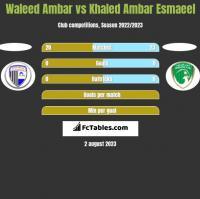 Waleed Ambar vs Khaled Ambar Esmaeel h2h player stats
