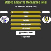 Waleed Ambar vs Mohammed Helal h2h player stats