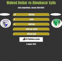 Waleed Ambar vs Aboubacar Sylla h2h player stats