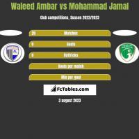 Waleed Ambar vs Mohammad Jamal h2h player stats