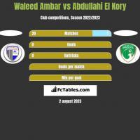 Waleed Ambar vs Abdullahi El Kory h2h player stats