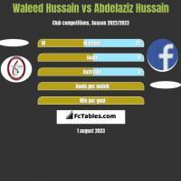 Waleed Hussain vs Abdelaziz Hussain h2h player stats