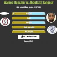 Waleed Hussain vs Abdelaziz Sanqour h2h player stats