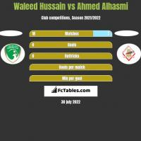 Waleed Hussain vs Ahmed Alhasmi h2h player stats