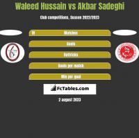 Waleed Hussain vs Akbar Sadeghi h2h player stats