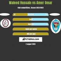Waleed Hussain vs Amer Omar h2h player stats