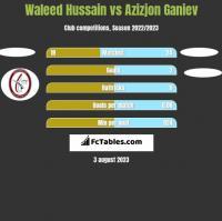 Waleed Hussain vs Azizjon Ganiev h2h player stats