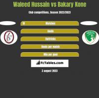 Waleed Hussain vs Bakary Kone h2h player stats