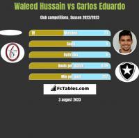Waleed Hussain vs Carlos Eduardo h2h player stats