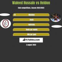 Waleed Hussain vs Heldon h2h player stats
