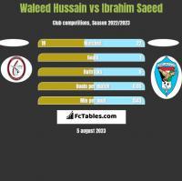 Waleed Hussain vs Ibrahim Saeed h2h player stats