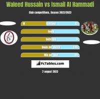 Waleed Hussain vs Ismail Al Hammadi h2h player stats