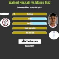 Waleed Hussain vs Mauro Diaz h2h player stats
