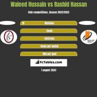 Waleed Hussain vs Rashid Hassan h2h player stats