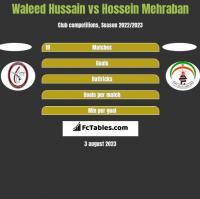 Waleed Hussain vs Hossein Mehraban h2h player stats
