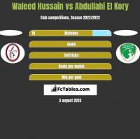 Waleed Hussain vs Abdullahi El Kory h2h player stats