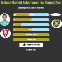 Waleed Rashid Bakshween vs Ahmed Zain h2h player stats