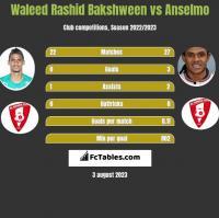 Waleed Rashid Bakshween vs Anselmo h2h player stats
