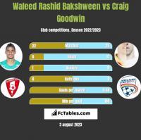 Waleed Rashid Bakshween vs Craig Goodwin h2h player stats