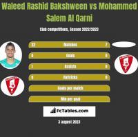 Waleed Rashid Bakshween vs Mohammed Salem Al Qarni h2h player stats