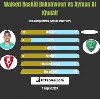 Waleed Rashid Bakshween vs Ayman Al Khulaif h2h player stats