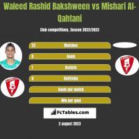 Waleed Rashid Bakshween vs Mishari Al-Qahtani h2h player stats