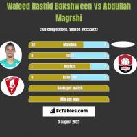 Waleed Rashid Bakshween vs Abdullah Magrshi h2h player stats