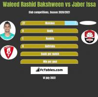 Waleed Rashid Bakshween vs Jaber Issa h2h player stats